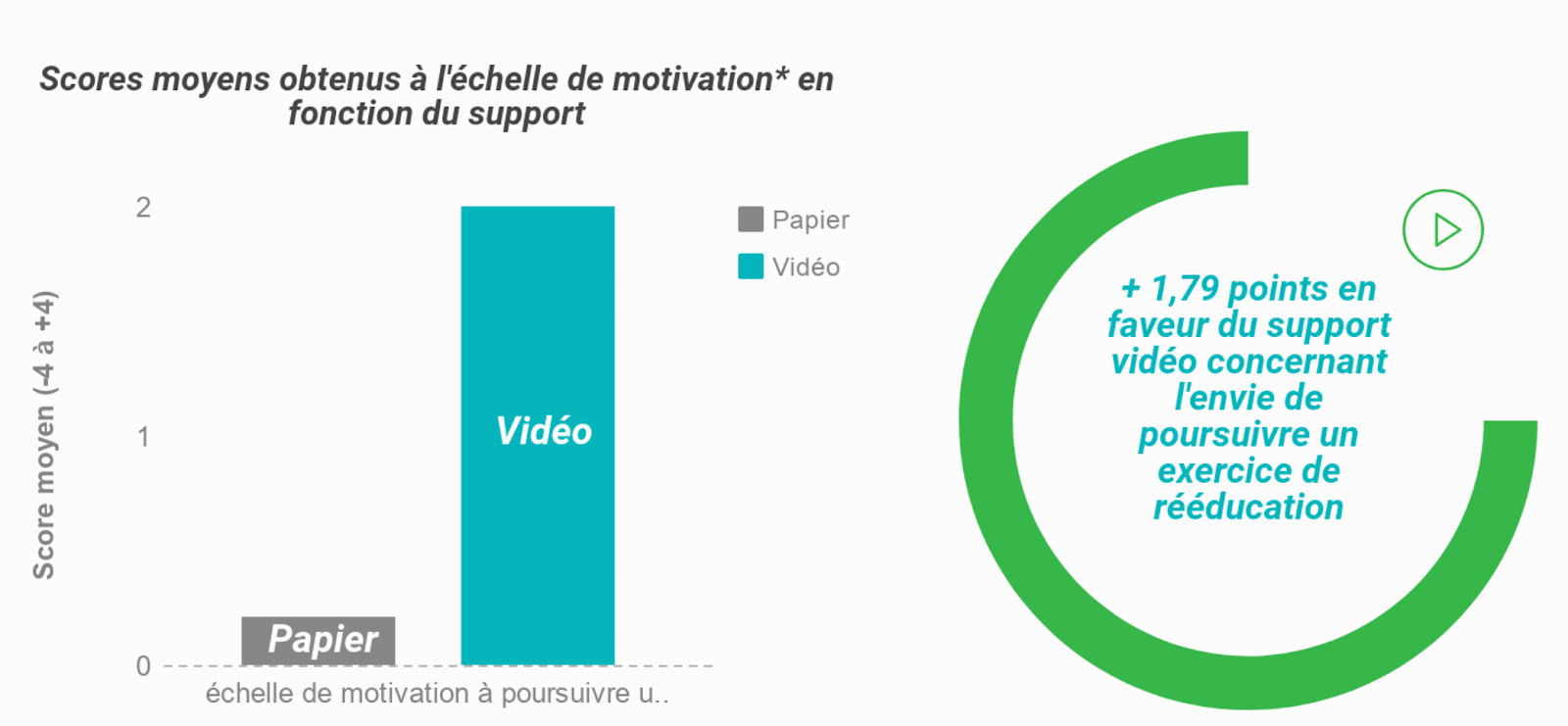 support-video-vs-papier-motivation-autoreeducation